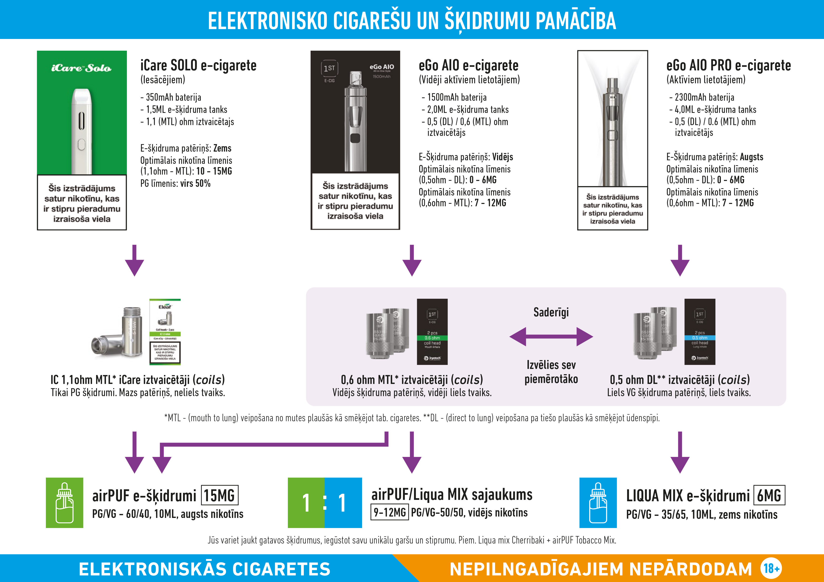 elektroniskās cigaretes narvesen, e-cigaretes neste dus veikalos, ecig, airpuf
